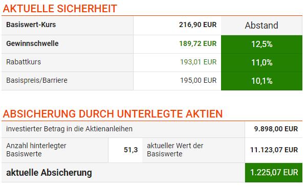Aktien Münchener Rück