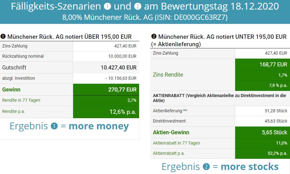 Münchner Rück Aktienkurs